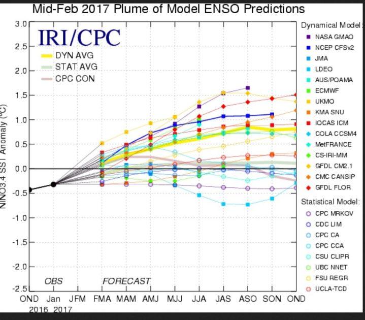 Die Grafik zeigt die Prognosen für die SSTA im Nino-Debiet 3.4 der statistischen und dynamischen ENSO-Modelle. B