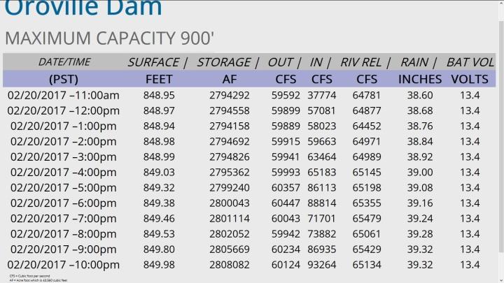 Seit 02.00 pm Ortsszeit (PST = Pacific Standard Tiime = -8 UTC) steigt der Pegel des Lake Oroville wieder. Um 03.00 pm Ortstzeit übersteigt der Zulauf den Abfluss um rund 1000 Kubikmeter (m³) pro Sekunde. Der CFS (Cubic Foot per Second) IN ist größer als der CFS OUT. Bereits um 10.00 pm ist bei gleichbleibend hohem Abfluss von rund 60.000 CFS oder 1700 m³/Sekunde der Zufluss auf über 90.000 CFS oder 2550 m³/Sekunde stark gestiegen. Quelle: