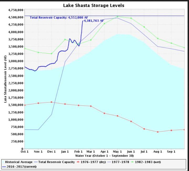 Der größte Stausee Kaliforniens, der Lake Shasta, ist mit 96% seiner Maximlafüllung kurz vor dem Überlaufen. Er hat die Höchststände der El Nino- Jahre 1997/98 und 1982/83 fast erreicht und steigt weiter. Quelle: