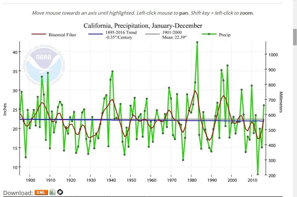 NOAA-Plot der Jahresniederschläge in Kalifornien von 1895 bis 2016 mit 9-Punkt-Binominalfilter