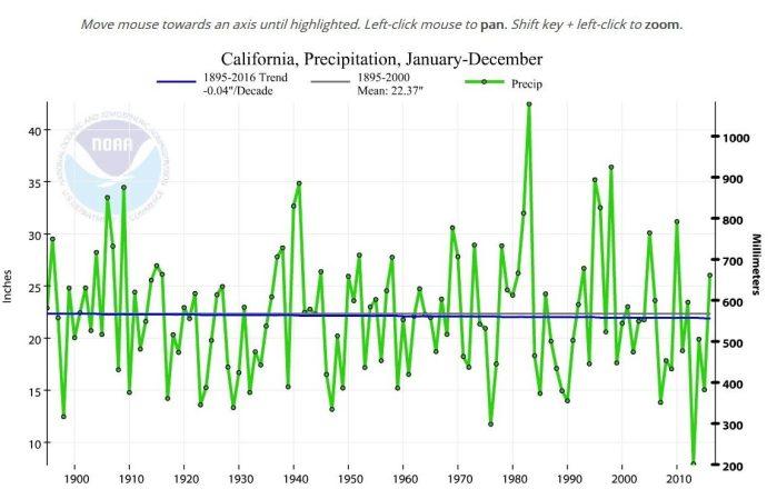 NOAA-Trend nahe Null
