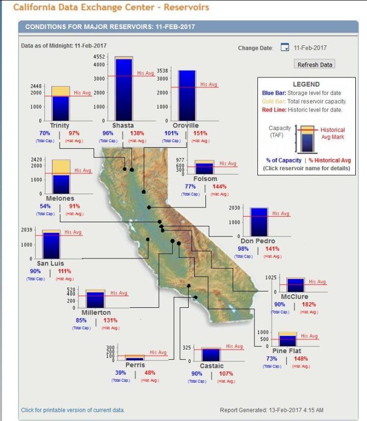 Die Grafik zeigt den Füllstand der Stauseen in Kalifornien am 11.2.2017. Januar. Die beiden größten Stauseen Lake Shasta und Lake Oroville im Norden Kaliforniens sind mit 96% und mit 101% nahezu randvoll bzw. laufen bereits über. Quelle: Major Reservoir Current Conditions (Graphs)