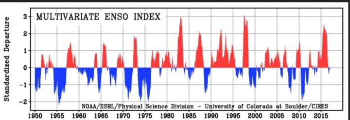 MEI von 1950 bis Januar 2017 als positive (rote/El Nino ab ca. +0,5) und negative (blaue/La Nina ab ca. -0,5) ENSO-Phasen. Die Grafik zeigt 2015/16 den insgesamt den dritthöchsten Wert nach 1982/1983 und 1997/1998, die MEI-Werte fallen nach einem