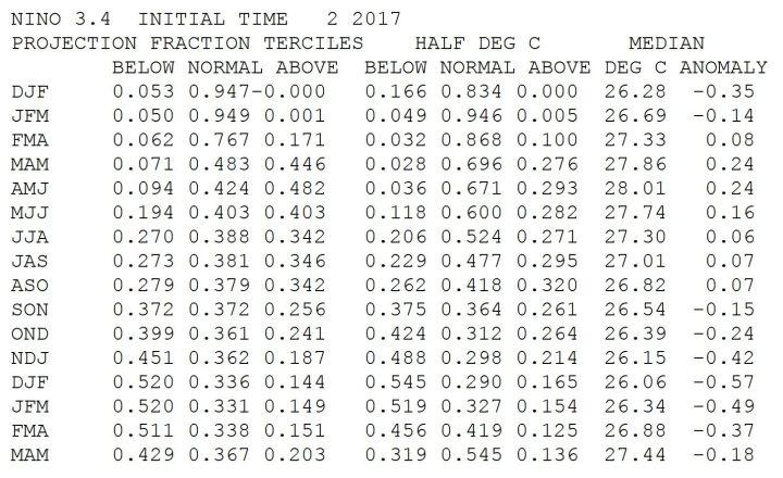 Die NOAA-ENSO- Pr rojektion von Februar 2017 sieht mit Werten um Null K Abweichung im Jahr 2017 überwiegend neutrale ENSO-Bedingungen und sdchwache La Niña-Bedingungen im bis zum Jahreswechsel 2017/2018 (rechte Spalte). Quelle: