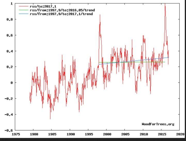 Der Plot zeigt die Entwicklung der globalen Temperaturabweichungen (rote Linie) der unteren Troposphäre mit Schwerpunkt um 1500 m (TLT) von RSS ab Dezember 1978 bis einschließlich Janaur 20167 mit einem vorübergehenden geringen nicht signifikanten Anstieg des linearen Trends (grüne Linie) von Dezember 1997 bis Januar 2017 und einem kräftigen Rückgang seit März 2016. Trotz eines kräftigen El Niño-Ereignisses seit NH-Sommer 2015 und Rekordtemperatur in einem Februar 2016 seit Beginn der Satellitenmessungen im Dezember 1978 gibt es keine Erwärmung (hiatus) von Dezember 1997 bis einschließlich Januar 2016 (blaue Flatline des linearen Trends). Bei weiterem Absinken der globalen RSS-Temperaturen wird sich der