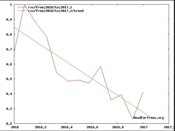Die globalen Temperaturabweichungen der unteren Troposphäre mit Schwerpunkt um 1500 m Höhe (TLT) von RSS zeigen nach dem kräftigen El Niño-Ereignis seit NH-Sommer 2015 und Rekordtemperatur im Februar 2016 von Januar bis einschließlich Januar 2017 im linearen Trend tortzt einer leicxhtzen Erholung genüber Dezember 2016 kräftig nach unten (grüne Linie). Dieser neagtive lineare Trend dürfte sich im Jahr 2017 weiter fortsetzen. Quelle: http://www.woodfortrees.org/graph/rss/from:2016.0/to:2017.0/plot/rss/from:2016.0/to:2017.0/trend