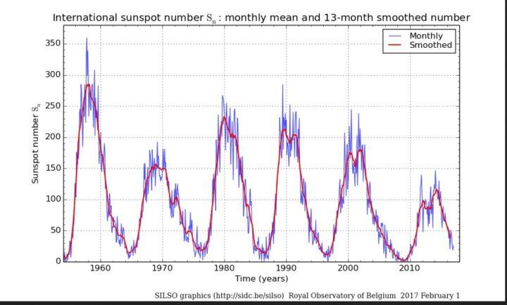 Monatliche (blaue Linien) und über 13 Monate gemittelte (rote Linien/smoothed) ab 1.7.2015 NEUE (höhere) internationale Sonnenfleckenrelativzahlen (SN Ri) von Sonnenzyklus (SC) 19 bis 24 bis einschließlich Januar 2017. Im Juni 2016 war SN (blaue Linie, ganz rechts unten) regelrecht abgestürzt, hat sich danach wieder etwas erholt, zeigte im Dezember den tiefsten Stand des Jahres 2016 und hat sich im Jnaaur 21017 nur wenig höher. Quelle: http://sidc.oma.be/silso/ssngraphics