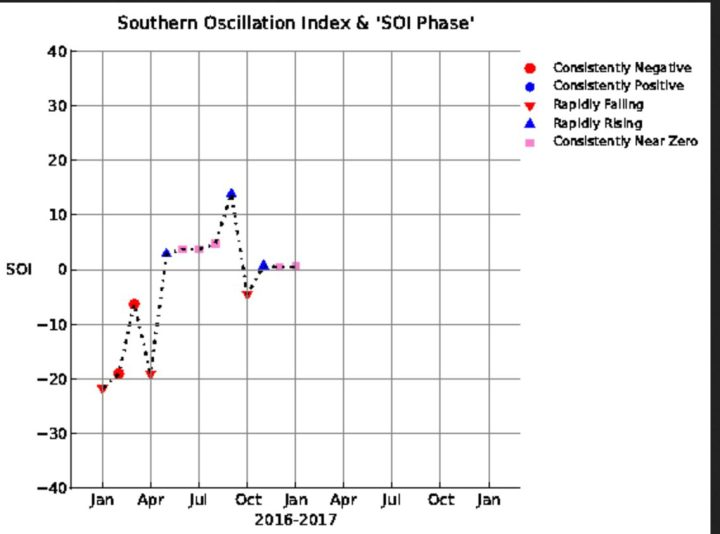 SOI-Grafik mit einem kräftigen Anstieg von -19,06 im April auf +2,83 im Mai ,+3,72 im Juni 2016 und mit +3,7 im Juli 2016 und +13,82 im September, im Oktober ein deutlicher Rückgang auf -4,51, also in den negativ/neutralen Bereich, im November ein leichter Anstieg auf +0,68, im Dezember auf +0,48 nahezu unverändert in den positiv/neutralen Bereich ebenso wie mit +0,50 im Januar 2017. La Niña (oberhalb von +0,7) schwächelt! Quelle: https://www.longpaddock.qld.gov.au/seasonalclimateoutlook/southernoscillationindex/soigraph/index.php