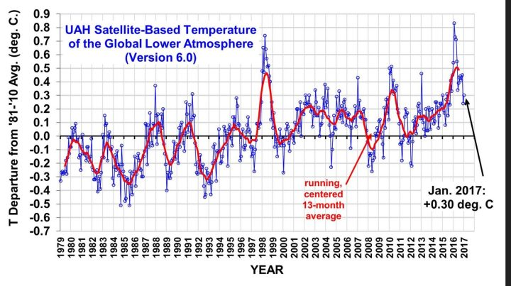 Die UAH-Grafik zeigt die monatlichen Abweichungen (blaue Linie) der globalen Temperaturen der unteren Troposphäre mit Schwerpunkt um 1500 m (TLT) sowie den laufenden Dreizehnmonatsdurchschnitt (rote Linie) von Dezember 1998 bis Januar 2017. Wegen eines kräftigen global zeitversetzt wärmenden El Niño-Ereignisses ab Sommer 2015 gab es auch bei den unverfälschten Datensätzen von UAH nach Monats-Rekordwerten von November 2015 bis März 2016 vor allem im Mai und im Juni einen deutlichen Rückgang auf 0,34 K gegenüber den Vormonaten. In den Folgemonaten stagnierte die globale Abkühlung mit einem geringen Anstieg auf 0,45 K Abweichung vorübergehend, bevor sie nun im Dezember mit 0,24 K gegenüber den Vormonaten wieder deutlich zurückging und im Januar 2017 geringfüging auf eine Abweichung von 0,3 K erholte. Quelle: Global Satellites: 2016 not Statistically Warmer than 1998