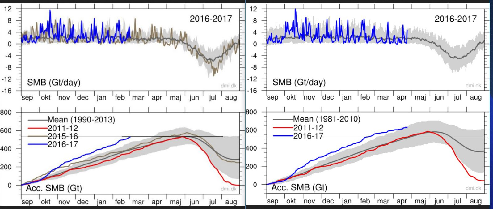 Danish Meteorological Institute Moves To Obscure Recent