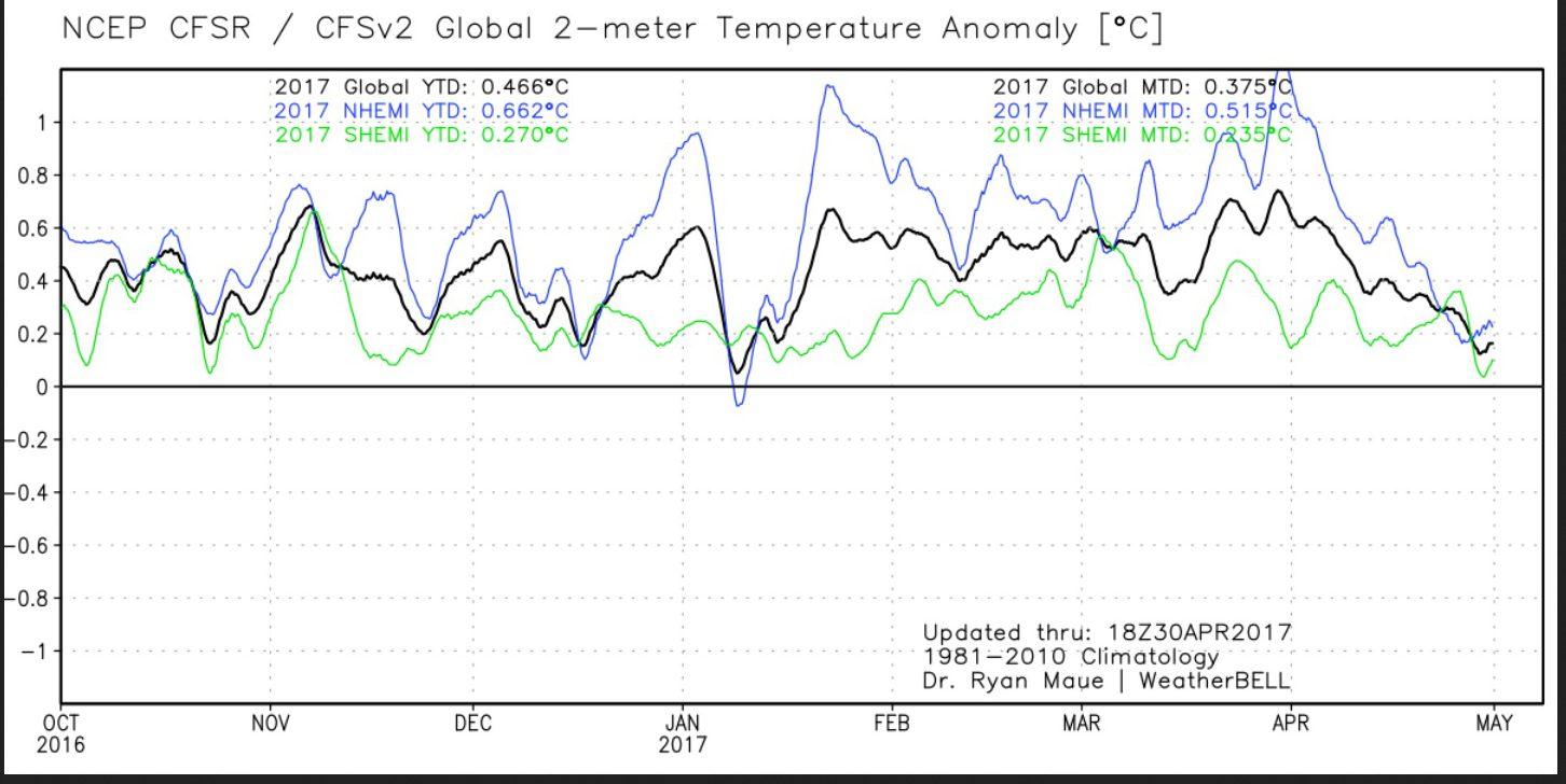 """Kräftiger Rückgang der 2m-Temperaturen! """"Global Warming"""