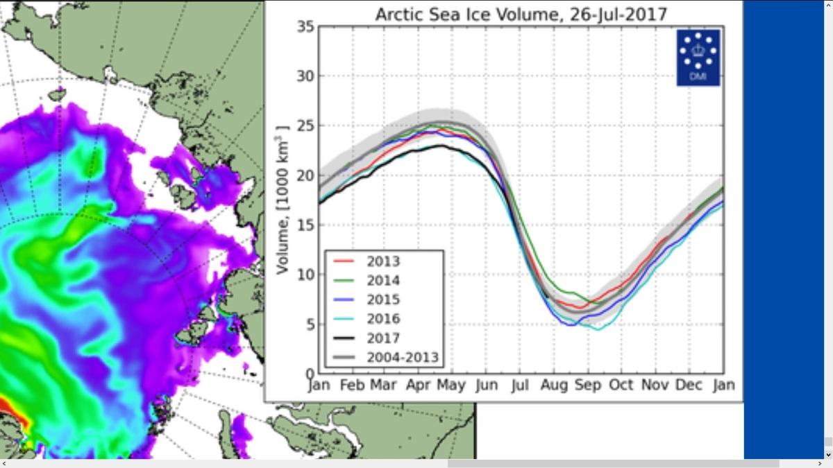 DMI sea ice volumen 26.7.2017