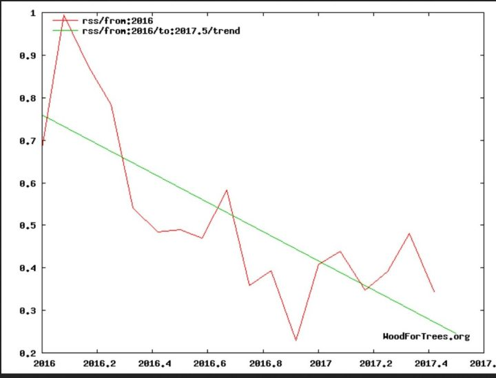 The 'Pause' Returns As Global Temperatures Plummet