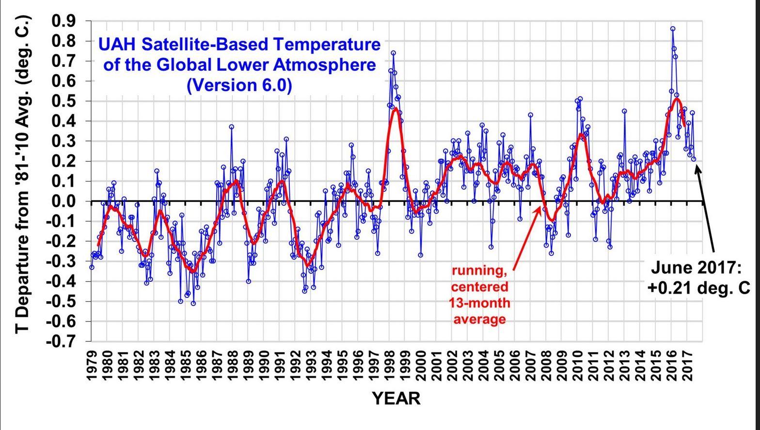 The 'Pause' Returns As Global Temperatures Plummet, Warming