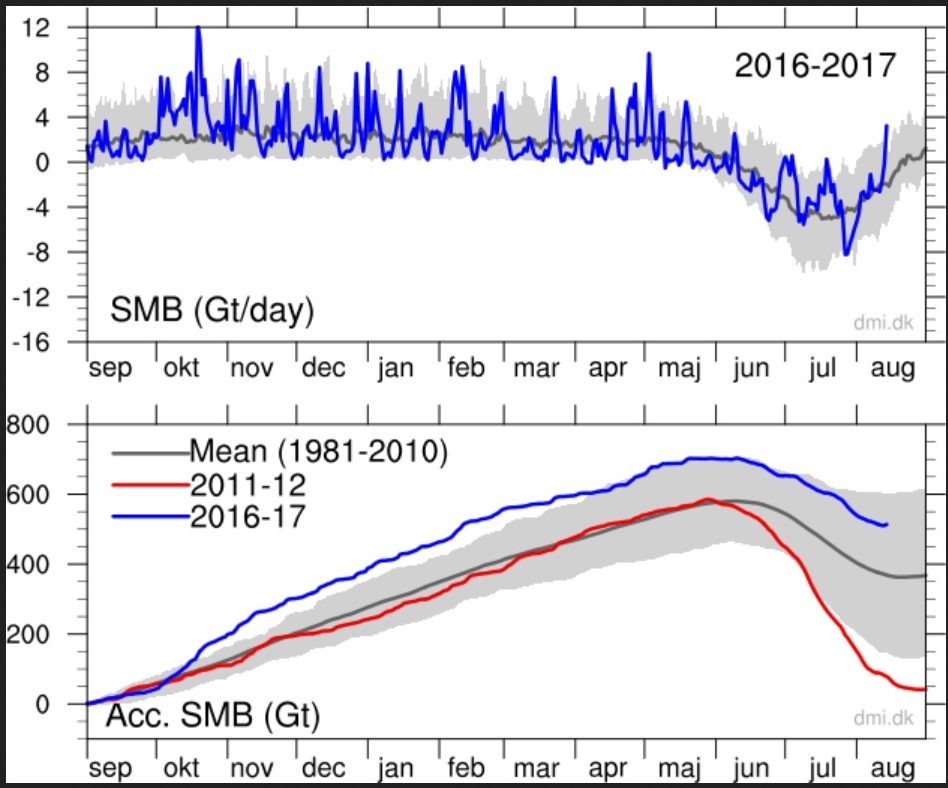 Unanticipated Stability Latest Polar Conditions Show No Signs Of