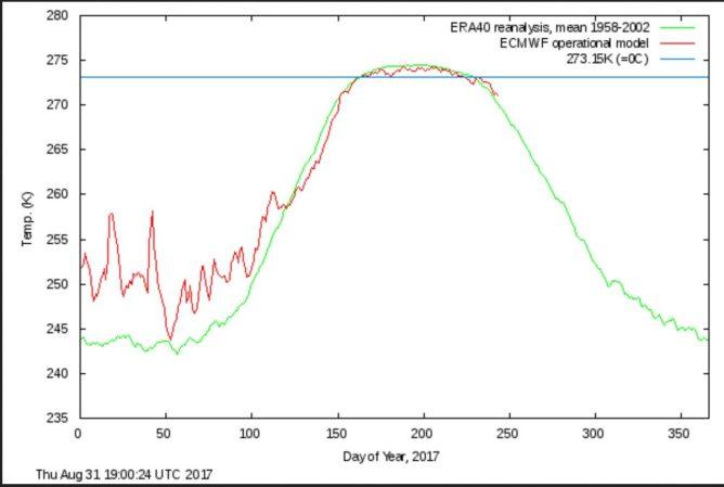 DMI Dauerfrost nördlich 80°N am 31.8.2017