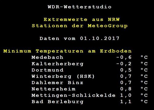 Bodenfrost NRW