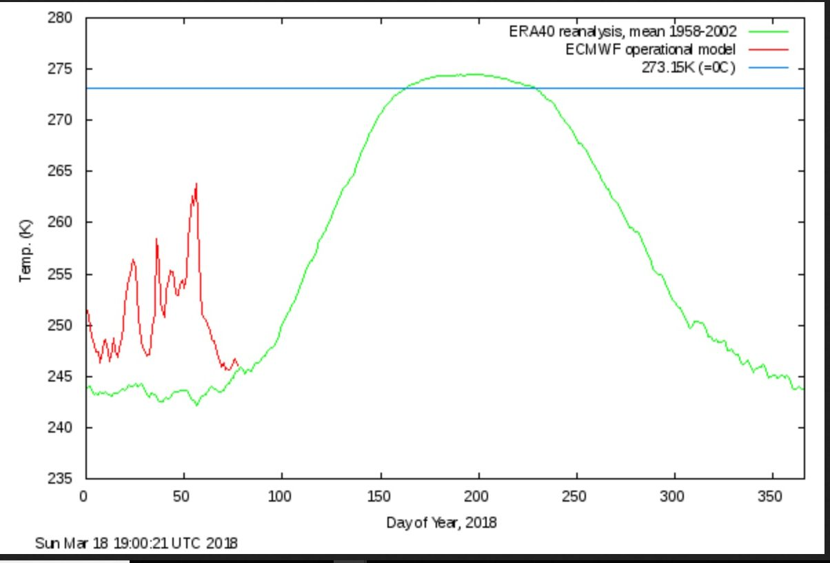 Arctic Ice Volume Growth Surprises As Solar Activity Approaches Near