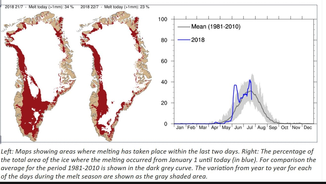 Halbzeit 2018: Die Erde kühlt ab, die globalen Eismassen