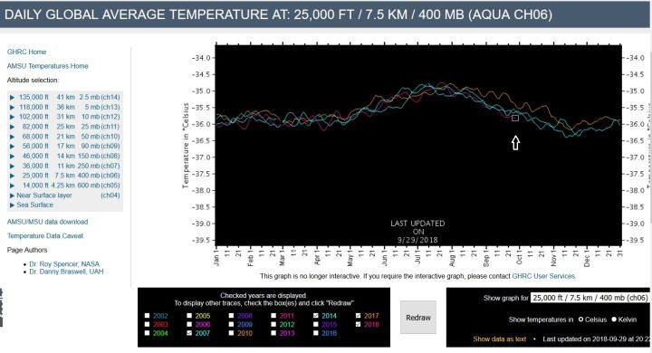 AMSUGlobalTemperature7Komma5Kilometer29092018Fallend